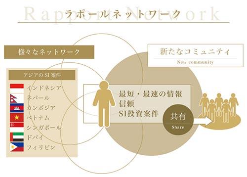 SAMURAIソーシャルインベスタープログラム ラポールネットワークの図