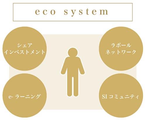 SAMURAIソーシャルインベスタープログラム エコシステムの図