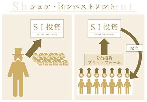 SAMURAIソーシャルインベスタープログラム シェアインベストメントの図