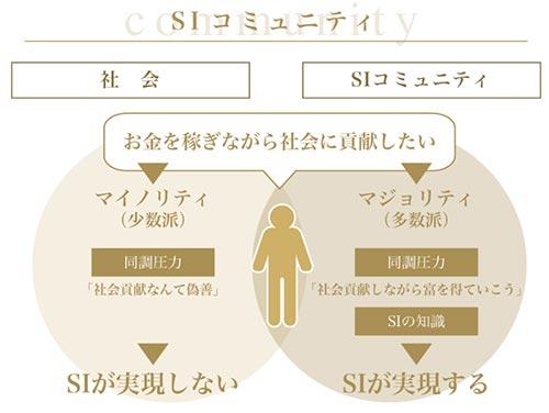 SAMURAIソーシャルインベスタープログラム SIコミュニティの図