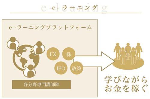 SAMURAIソーシャルインベスタープログラム e-ラーニングの図