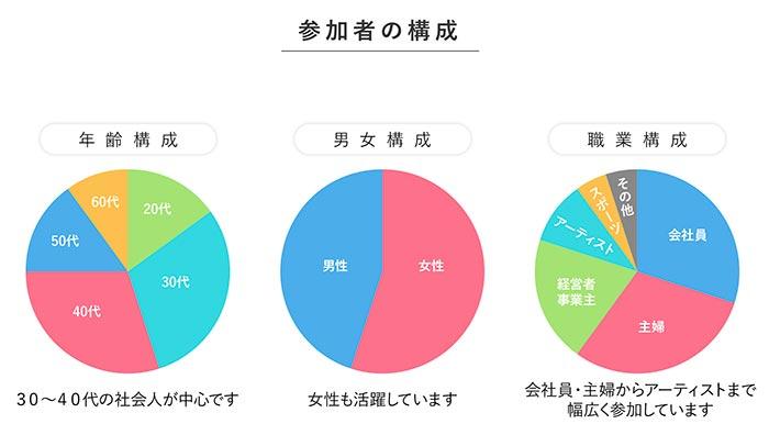フロントラインワークスの参加者構成